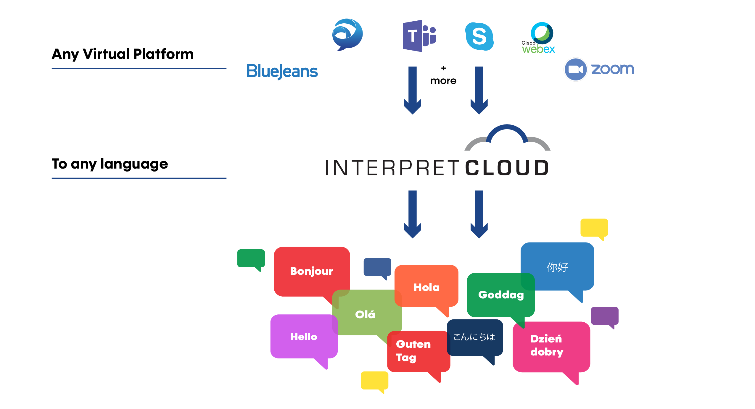 InterpretCloud Infographic 06